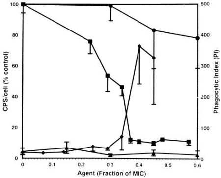 BTs vs CHD phagocytosis.fcgi